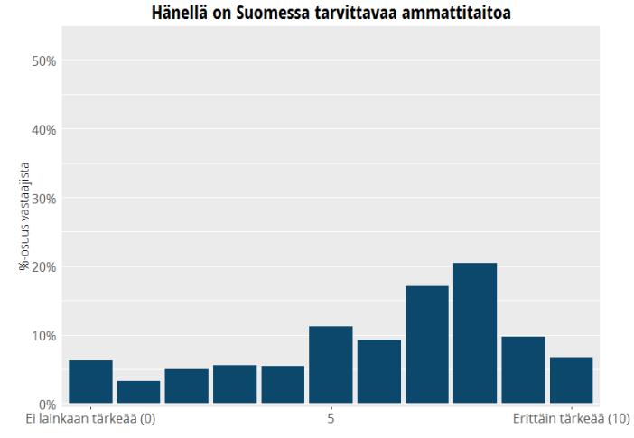 Suomessa tarvittavan ammattitaidon merkitys