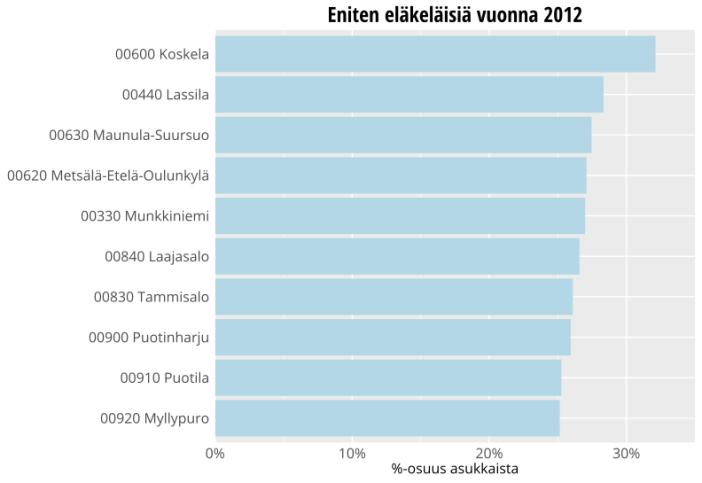Helsingin kaupunginosat, joissa eläkeläisten osuus asukkaista on suurin