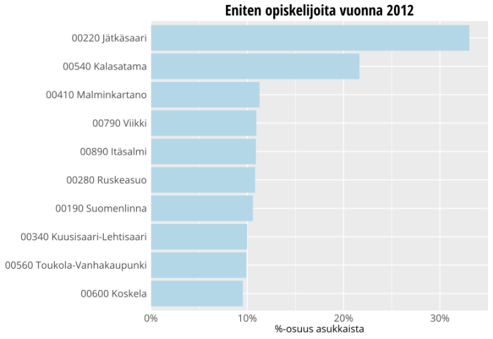 Helsingin kaupunginosat, joissa opiskelijoiden osuus asukkaista on suurin