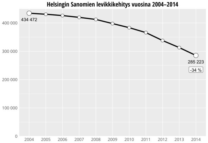 Helsingin Sanomien levikkikehitys vuosina 2004 - 2014