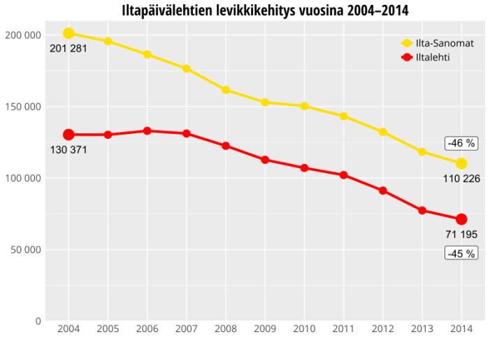 Iltapäivälehtien levikkikehitys vuosina 2004 - 2014