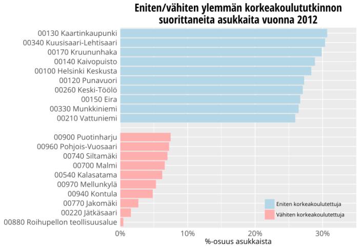 Helsingin suurimmat ja pienimmät kaupunginosat korkeakoulututkinnon suorittaneiden asukkaiden määrän mukaan