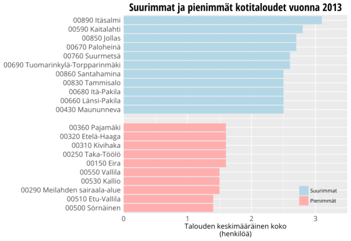 Helsingin kaupunginosat kotitalouksien koon mukaan