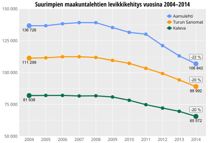 Suurimpien maakuntalehtien levikkikehitys vuosina 2004 - 2014