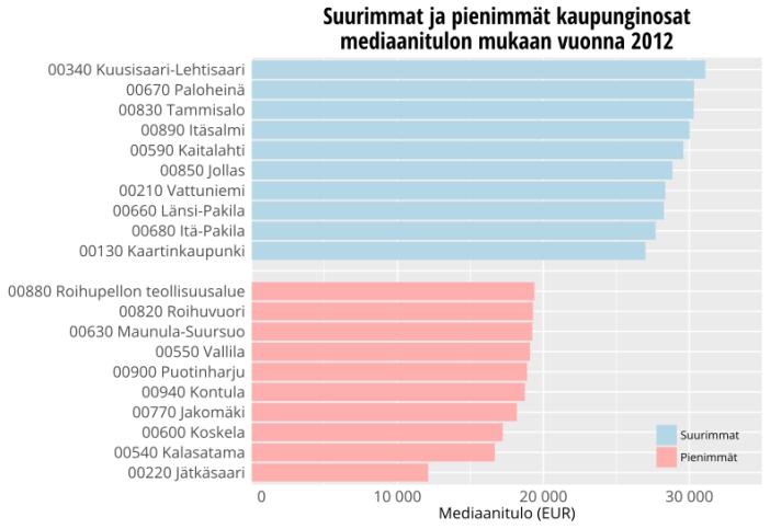 Helsingin suurimmat ja pienimmät kaupunginosat mediaanitulon mukaan