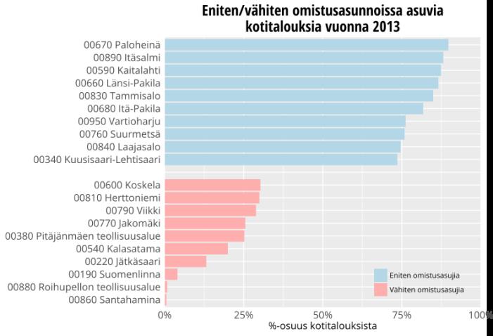 Helsingin kaupunginosat omistusasujien määrän mukaan