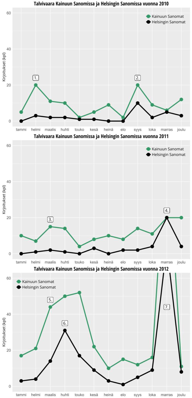 Talvivaara2010-2012