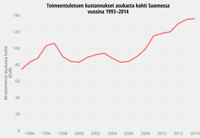 Tuen_kustannukset_1993-2014