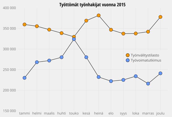 Työttömät 2015