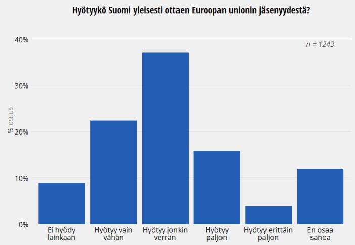 Suomalaisten mielipide EU-jäsenyyden hyödyistä, ISSP 2013