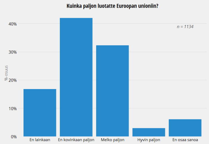 Suomalaisten luottamus Euroopan Unioniin, European Values Study 2009