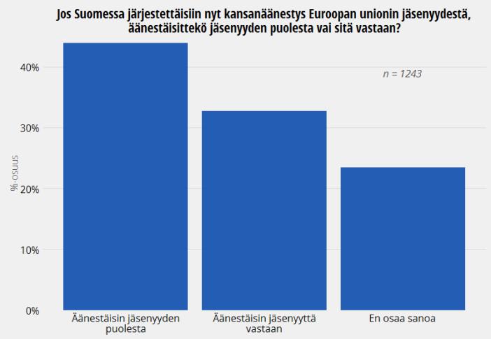 Suomalaisten mielipide Euroopan Unionin jäsenyydestä, ISSP 2013