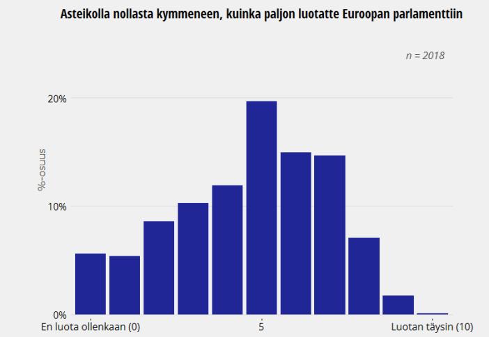 Suomalaisten luottamus Euroopan parlamenttiin, European Social Survey 2014