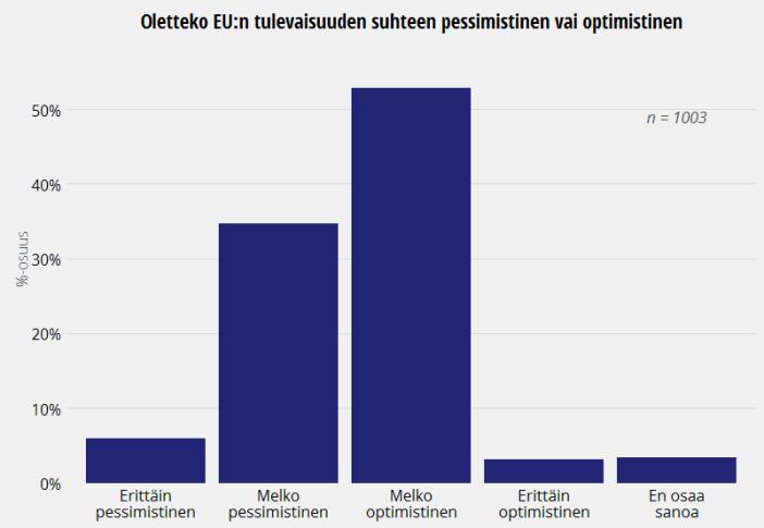 Suomalaisten mielipide EU:n tulevaisuudesta, Eurobarometri 2015