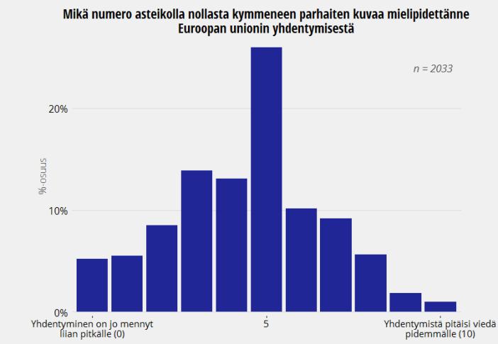 Suomalaisten mielipide EU:n yhdentymisestä, European Social Survey 2014