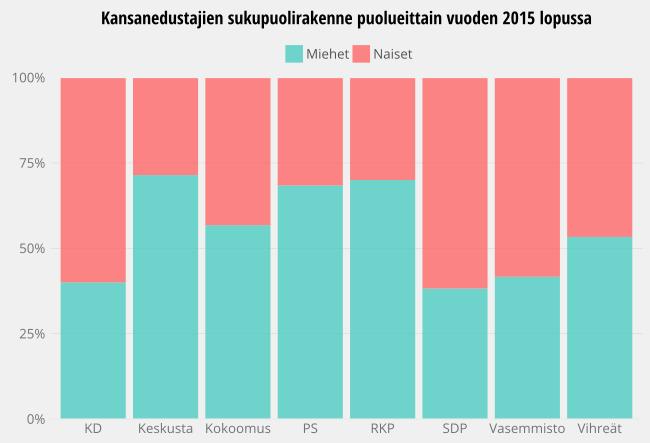 sukupuolirakenne-puolueittain2015