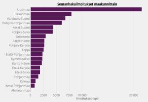 Suomi24, seuranhakuilmoitusten määrä maakunnittain