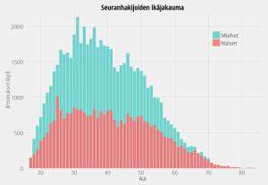 Suomi24, seuranhakijoiden ikäjakauma sukupuolittain