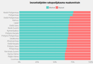Seuranhakijoiden sukupuolijakauma maakunnittain Suomi24-palvelussa