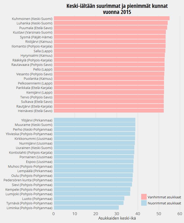 Kunnat asukkaiden keski-iän mukaan vuonna 2015