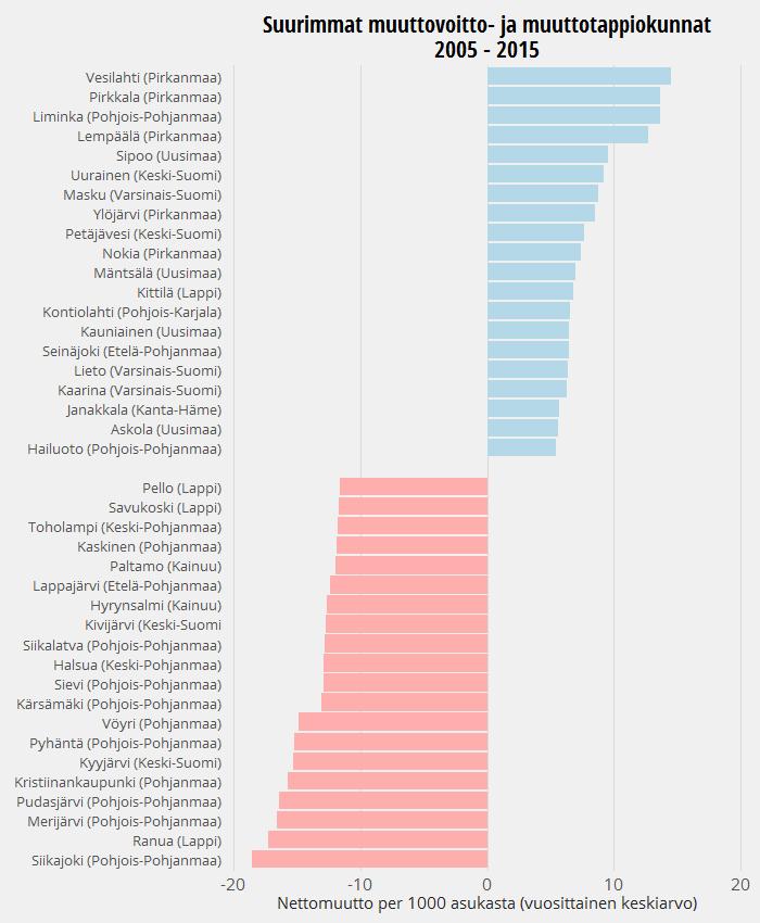 Suurimmat muuttovoitto- ja muuttotappiokunnat vuosina 2005 - 2015