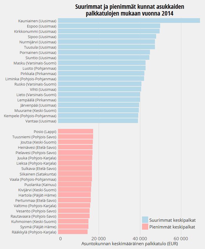 Suurimmat ja pienimmät kunnat asukkaiden palkkatulojen mukaan vuonna 2014