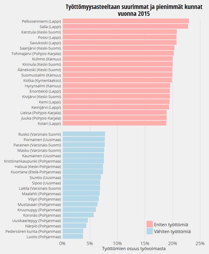 Työttömyysasteeltaan suurimmat ja pienimmät kunnat vuonna 2015