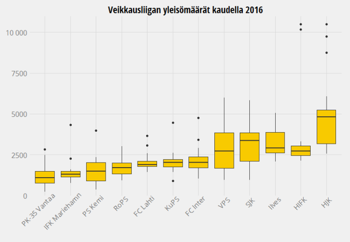 Veikkausliigan yleisömäärät kaudella 2016
