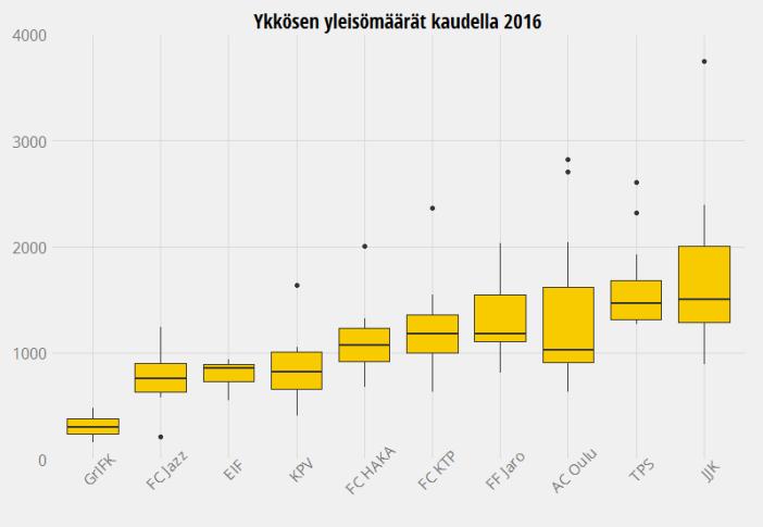 Ykkösen yleisömäärät kaudella 2016
