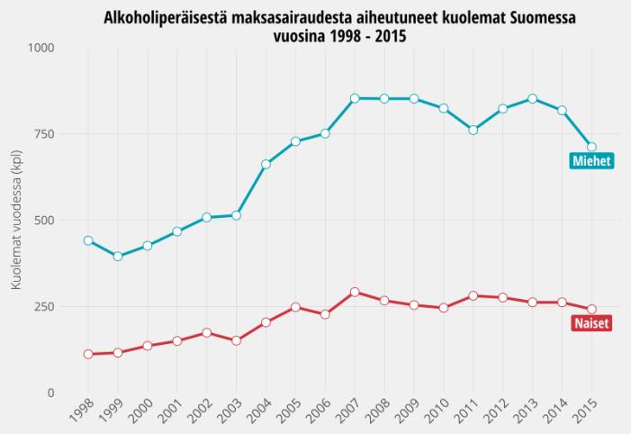Alkoholiperäisten maksasairauksien aiheuttamat kuolemat Suomessa vuosina 1998 - 2015